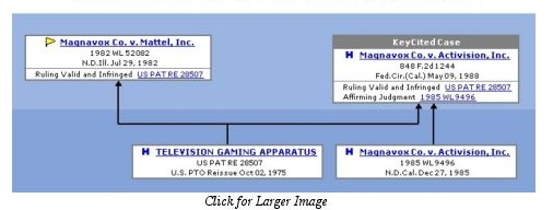 Ralph Baer's Litigation Files : Magnavox Co. v. Activision, Inc